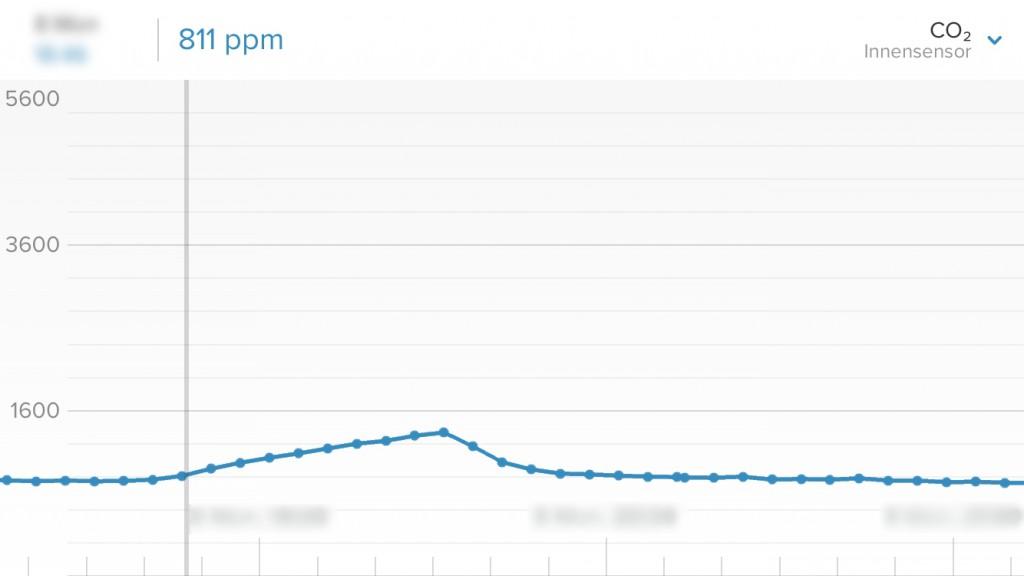 Kohlenstoffdioxid-Anteil der Luft, Screenshot aus der iOS-App